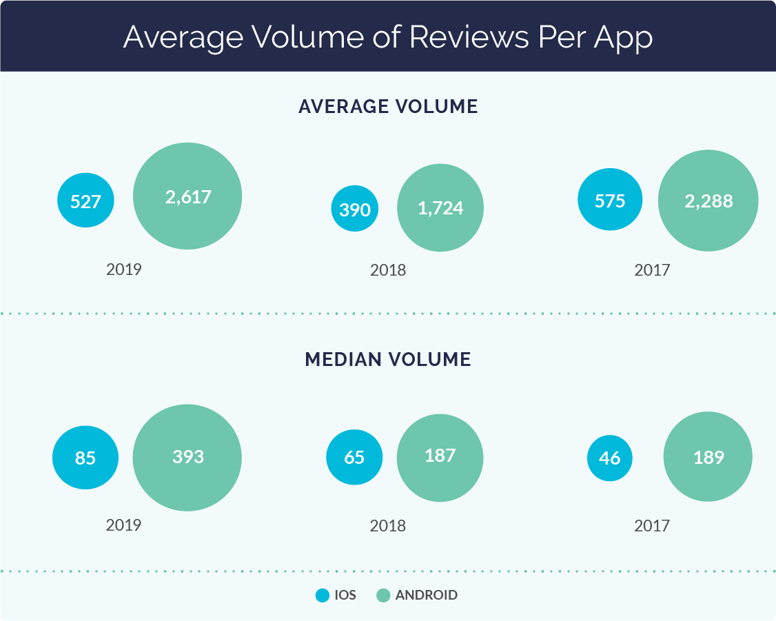 Average Volume of Reviews per App