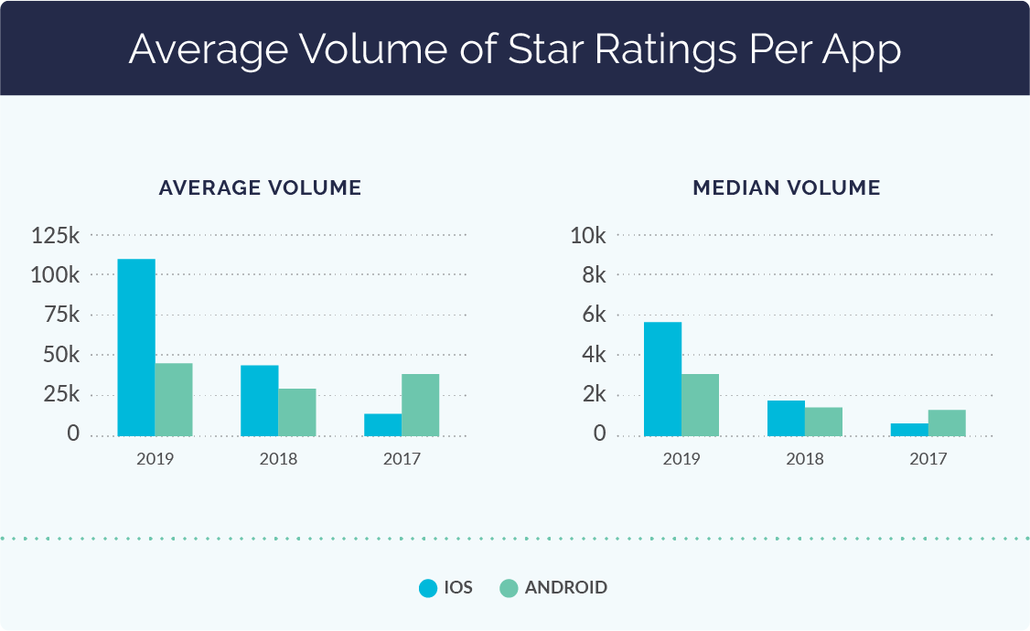 Average Volume of Star Ratings per App