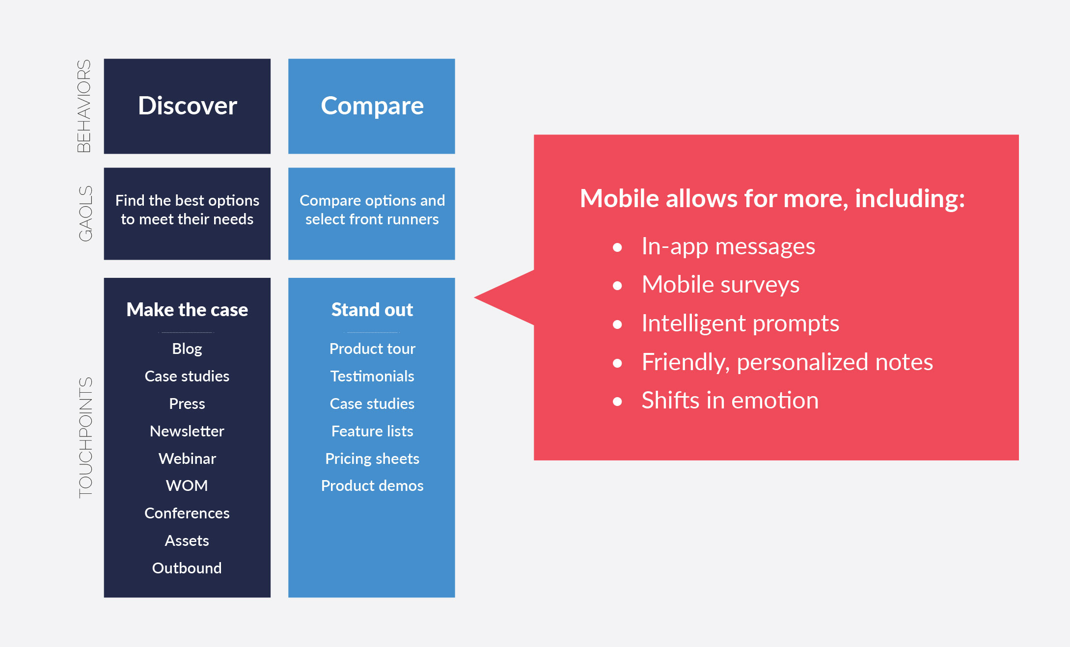 Mobile Customer Journey Map: Discover and Compare