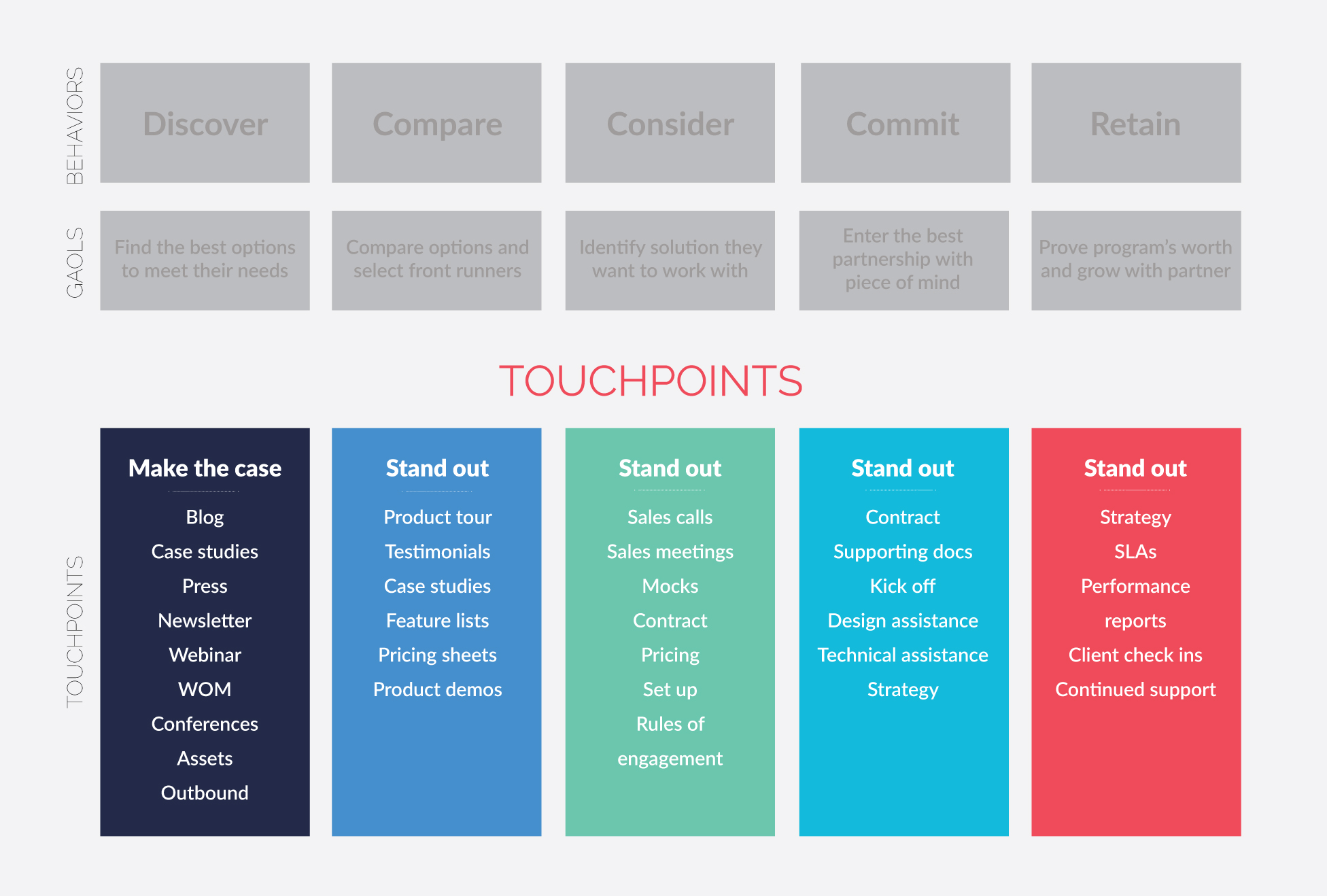 Mobile Customer Journey Map: Touchpoints