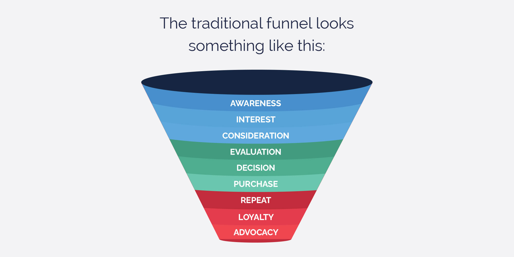 Traditional customer funnel