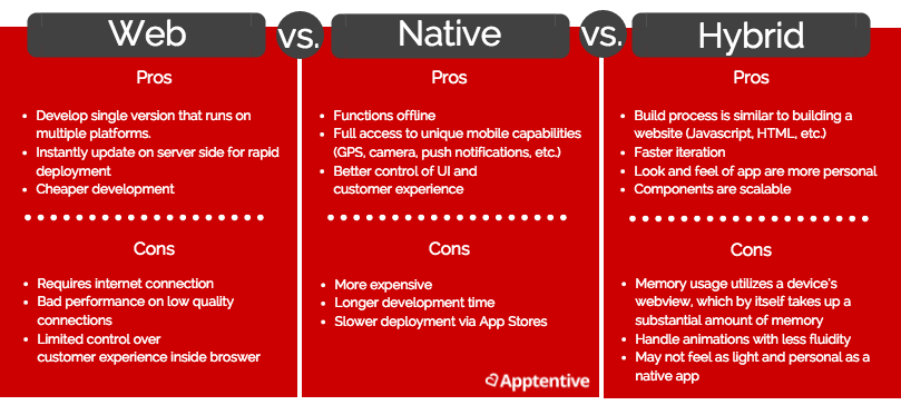 What is mobile product management