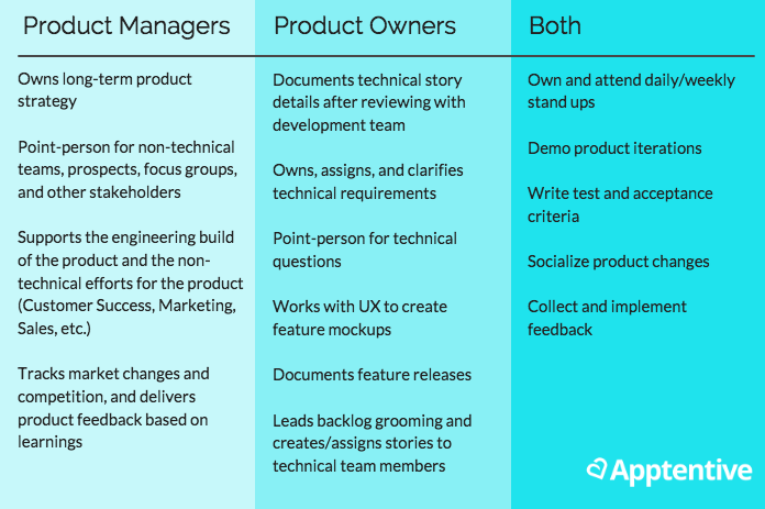 Product manager vs. Product owner