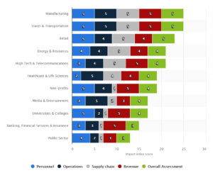 Statista Report COVID impact by industry graph