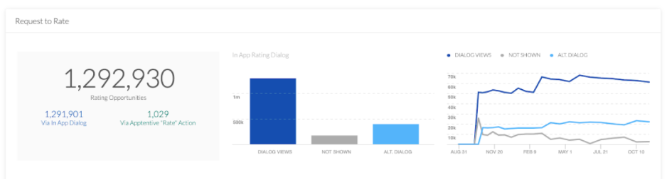 Limits on annual number of Google Play ratings prompts