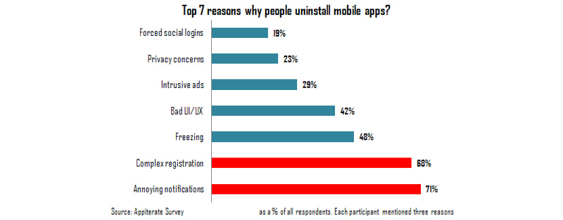 Reasons why people uninstall mobile apps