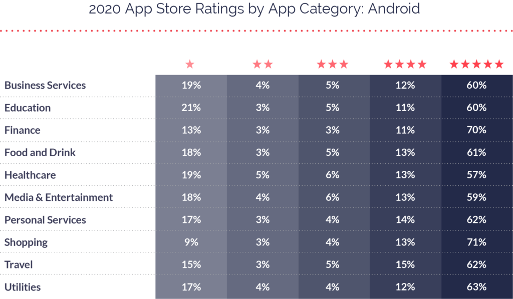 2020 App Ratings Distribution Android