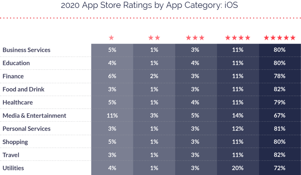 2020 App Ratings Distribution iOS