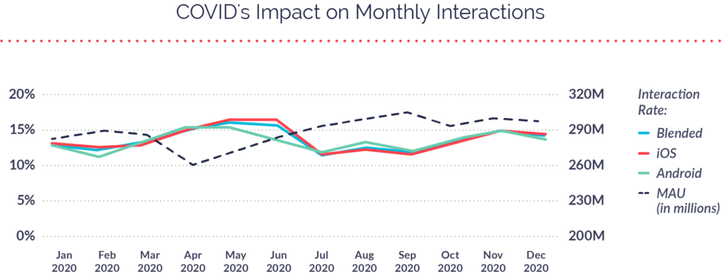 COVID's Impact on Monthly Interactions
