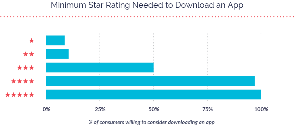Minimum Star Rating to Download an App