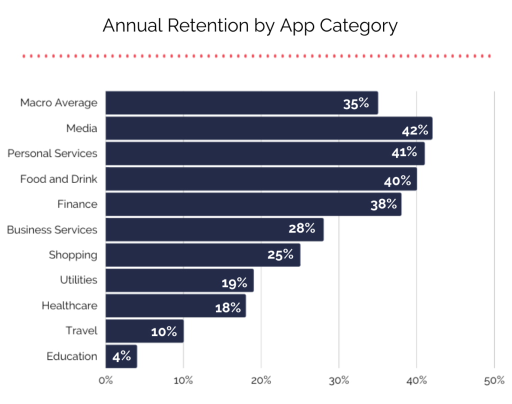Annual Retention by App Category