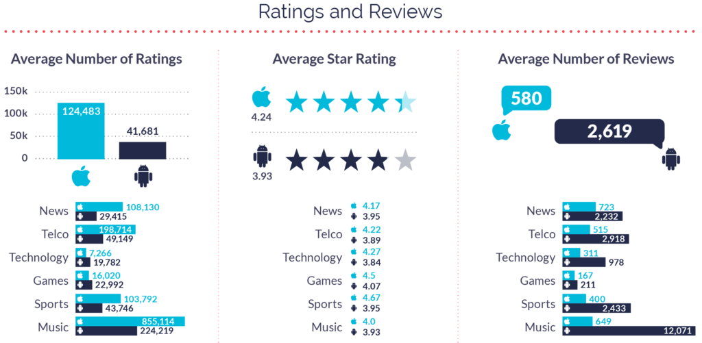 Media Apps Ratings and Reviews