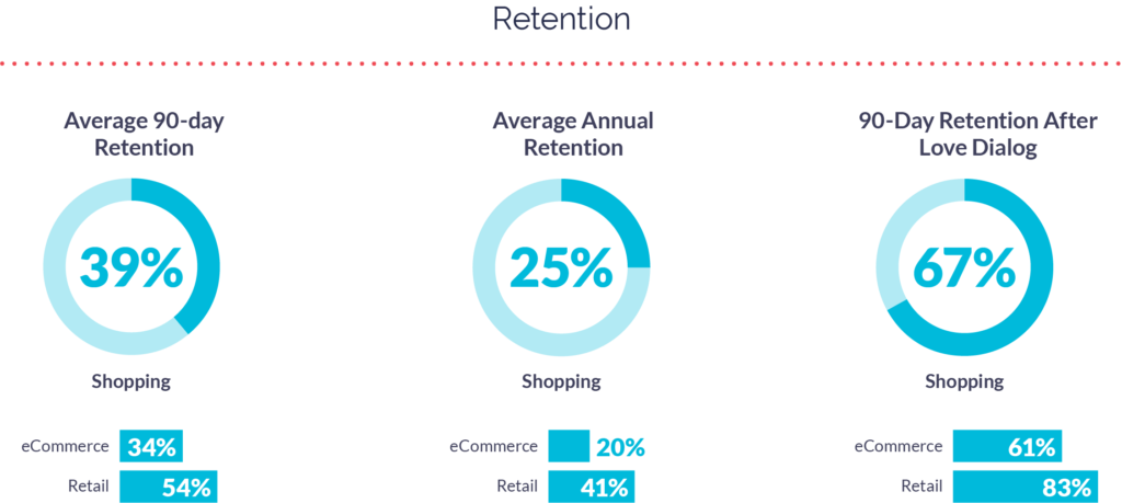 Retail and eCommerce Apps Retention