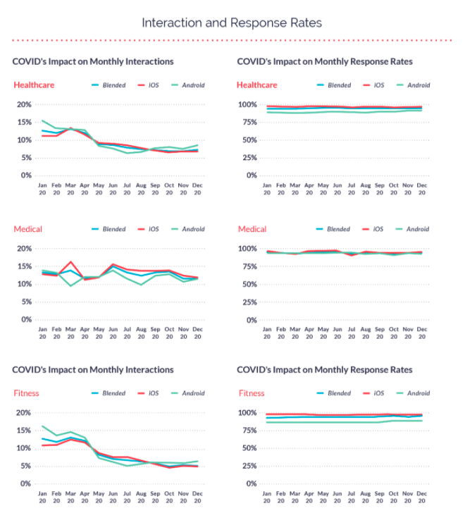 Food and Drink App Monthly Interaction and Response Rates