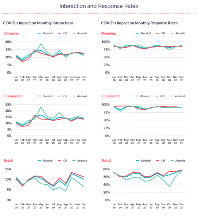 Retail and eCommerce Apps Interaction and Response Rates