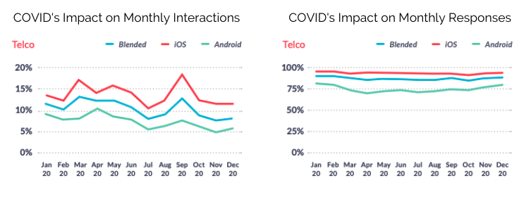 Telco Apps Monthly Interactions and Responses