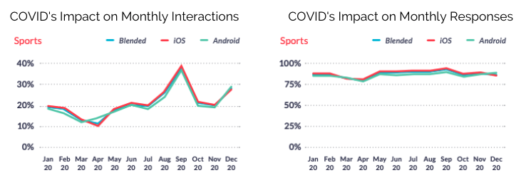 Sports Apps Monthly Interactions and Responses