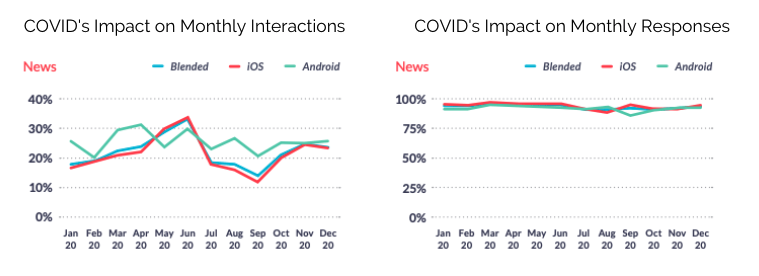 News Apps Monthly Interactions and Responses