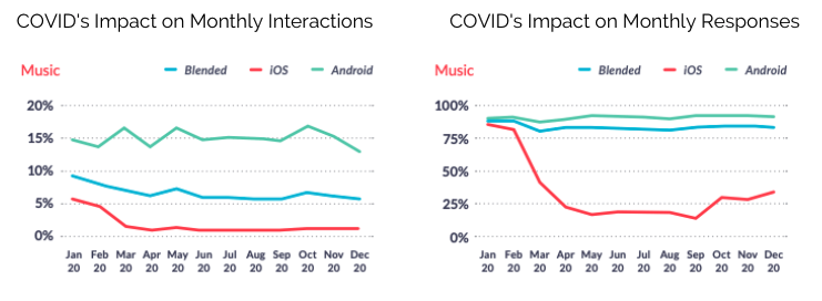 Music Apps Monthly Interactions and Responses
