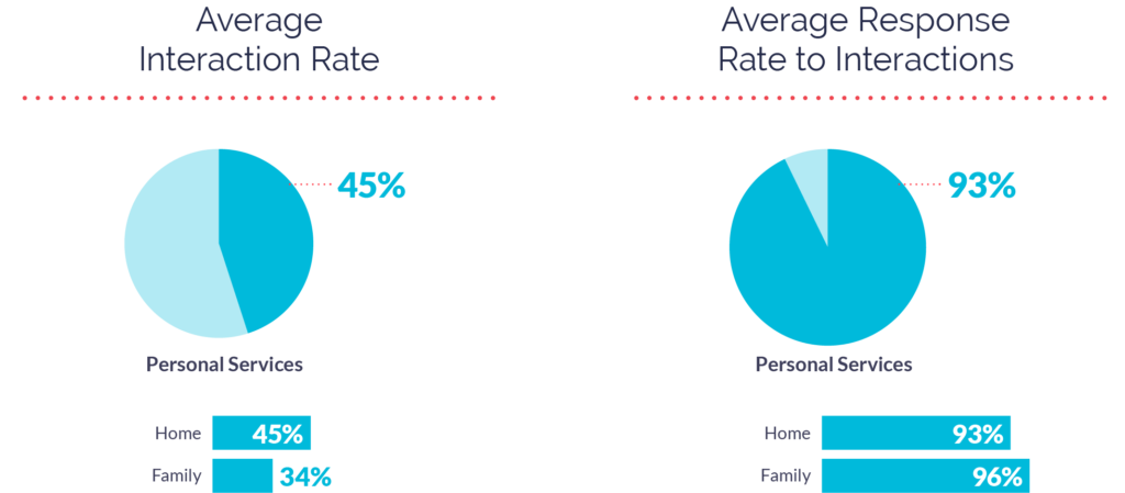 Interaction and Response Rates for Personal Services Apps