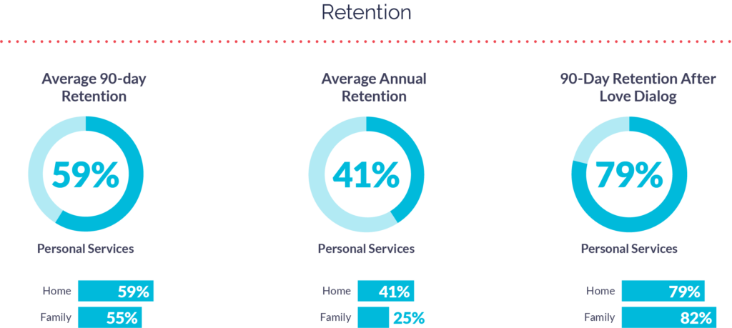 Retention for Personal Services Apps