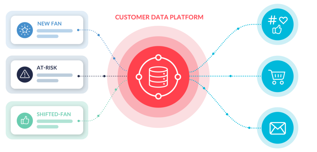 Enrich your first-party data profiles