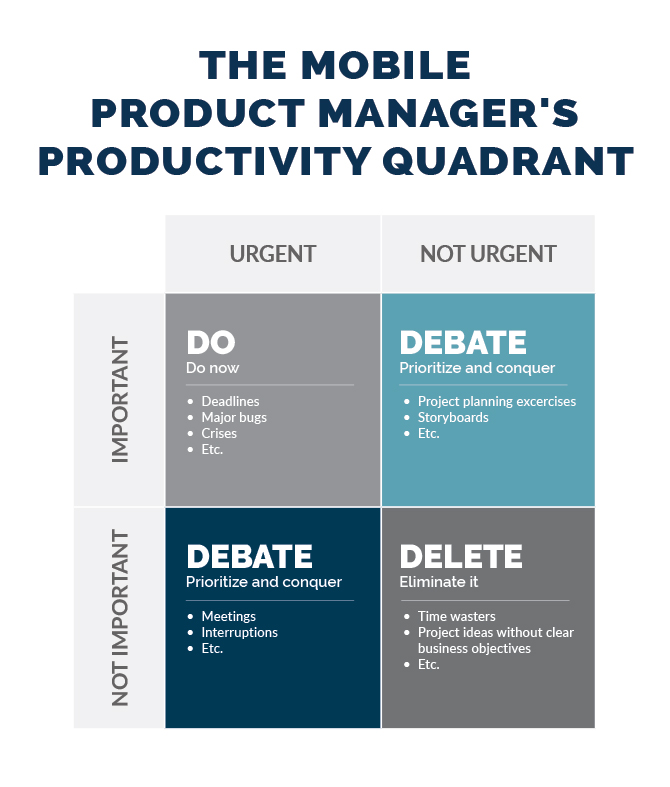 mobile product manager's productivity quadrant
