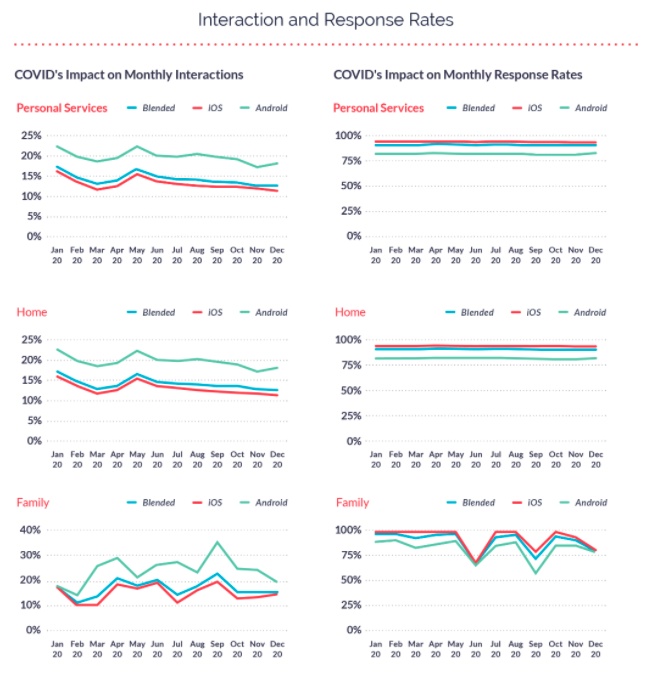 Monthly Interactions and Response Rates