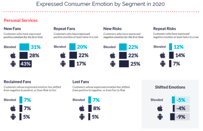 Shifted Consumer Emotion